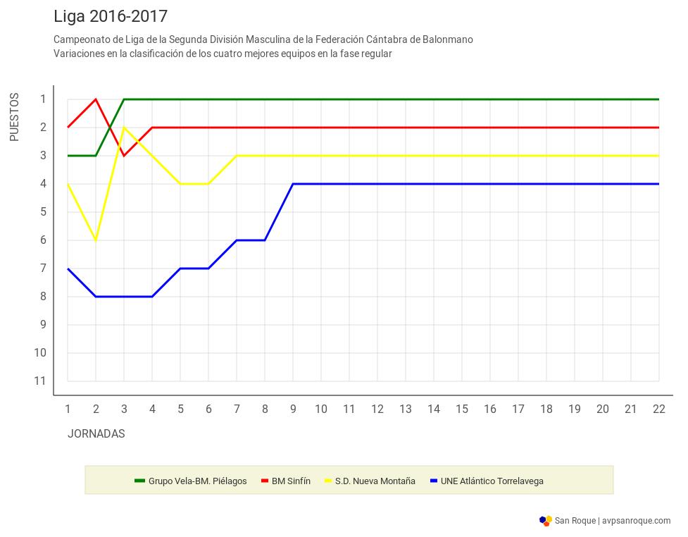 Evolución en la clasificación de los cuatro primeros durante la fase regular de la liga