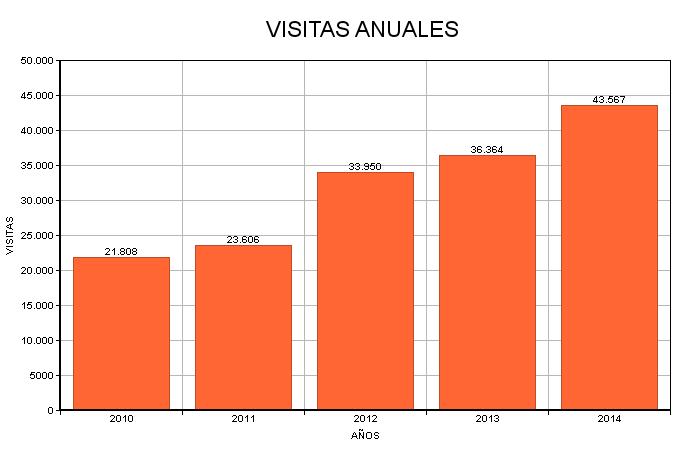 Visitas anuales a la web en los últimos cinco años